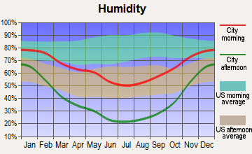 Price, Utah humidity