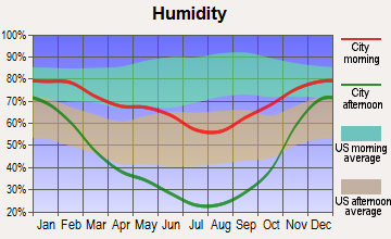 Riverside, Utah humidity