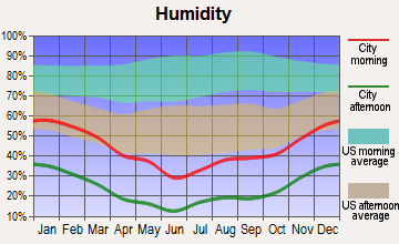 St. George, Utah humidity
