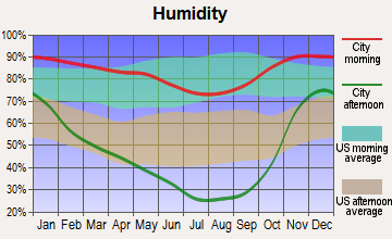 Weed, California humidity