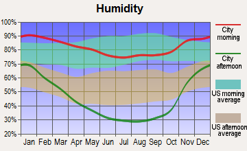 Woodside, California humidity