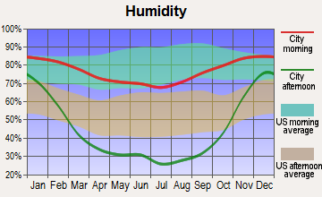 Terrace Heights, Washington humidity