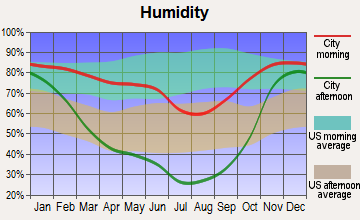 Clarkston, Washington humidity