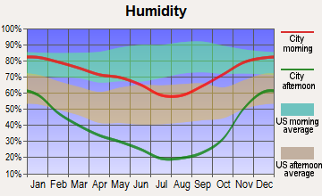 Alturas, California humidity