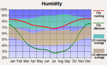 Goldendale, Washington humidity