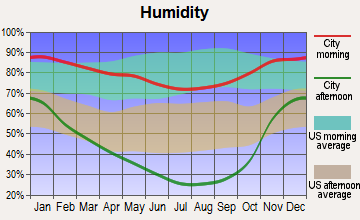 Anderson, California humidity