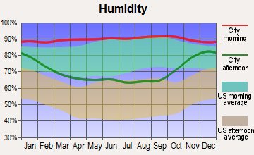 Grayland, Washington humidity