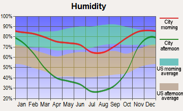 Wilson Creek, Washington humidity