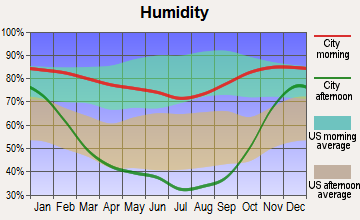 Wishram, Washington humidity