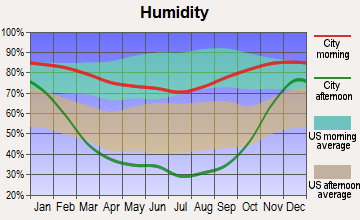 Yakama Reservation, Washington humidity