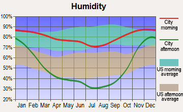 Methow Valley, Washington humidity