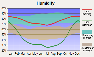 Northwest Yakima, Washington humidity