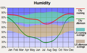 Oroville, Washington humidity