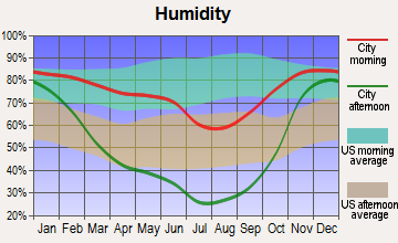 Pomeroy, Washington humidity