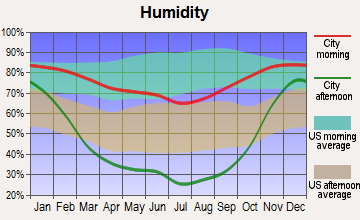Prosser, Washington humidity