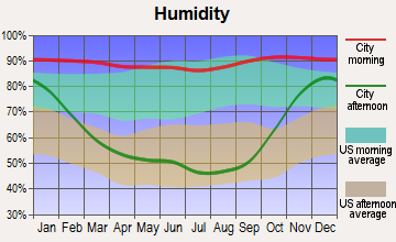 Snoqualmie, Washington humidity