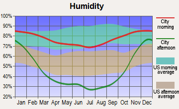 South Wenatchee, Washington humidity