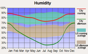 Garberville, California humidity