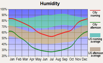 East Kern, California humidity