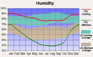 Southeast Marin, California humidity
