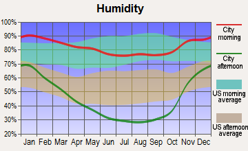 Hopland, California humidity