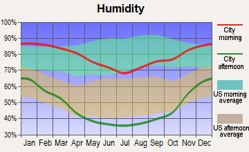 Coastal, California humidity