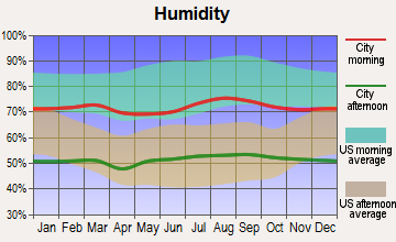 Chuckwalla, California humidity