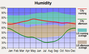 Glendo, Wyoming humidity