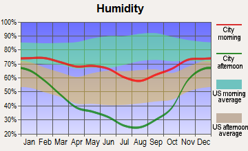 Jackson, Wyoming humidity