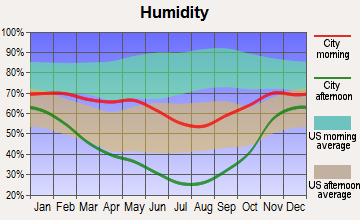 James Town, Wyoming humidity