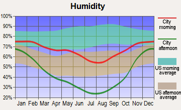 Oakley, Wyoming humidity