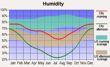 Robertson, Wyoming humidity