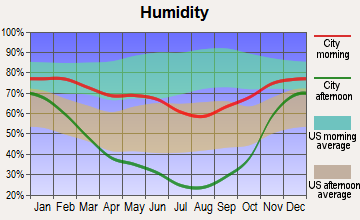 Thayne, Wyoming humidity