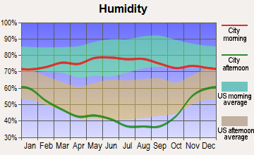 Van Tassell, Wyoming humidity