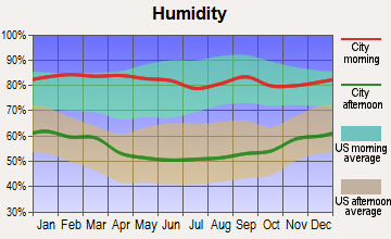 Paso Robles, California humidity