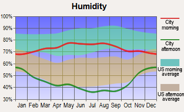 Warren AFB, Wyoming humidity