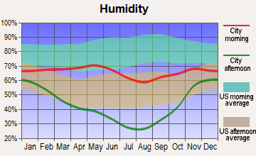 Worland, Wyoming humidity