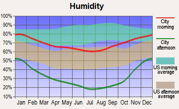 Yuba Foothills, California humidity