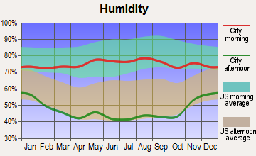Walsh, Colorado humidity