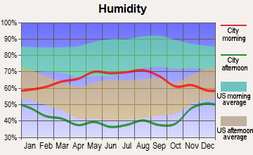 Winter Park, Colorado humidity