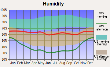 Yampa, Colorado humidity