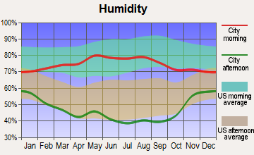 Akron, Colorado humidity