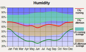 Aspen, Colorado humidity
