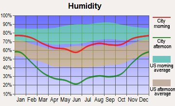Dolores, Colorado humidity