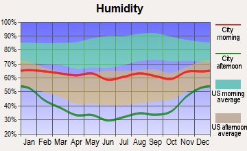 Edwards, Colorado humidity