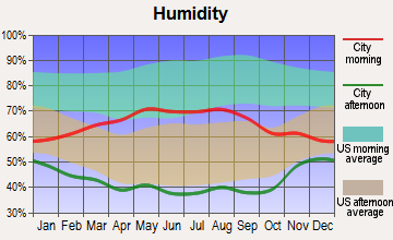 Gold Hill, Colorado humidity