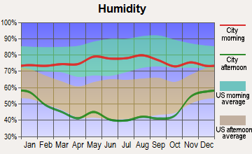 Granada, Colorado humidity