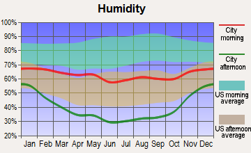 Hayden, Colorado humidity