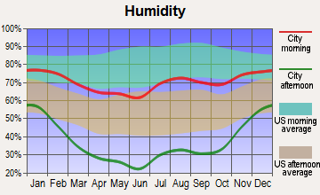 Mancos, Colorado humidity
