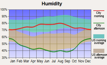 Peetz, Colorado humidity